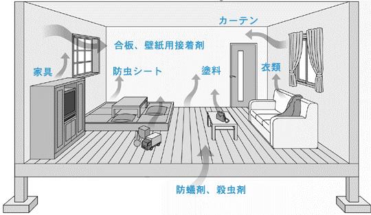 5.図 (1)